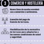Comercio y Hostelería